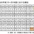 新体力テスト合計点の平成10~26年度における順位