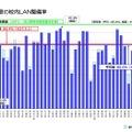普通教室の校内LAN整備率(都道府県別)