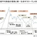 日経平均株価の推移と第一生命サラリーマン川柳