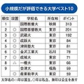 小規模だが評価できる大学ランキング(1位~9位)※9位は同率