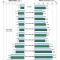 規模別の志願倍率と入学定員充足率