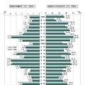 地域別の志願倍率と入学定員充足率