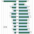 学部系統別の志願倍率と入学定員充足率