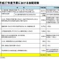 平成27年度予算における文部科学省の加配定数