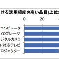 学校における活用頻度の高い品目(上位5品目)