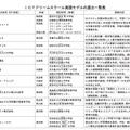 総務省・ICTドリームスクール実践モデルの選出一覧表