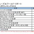 世界大学ランキング2016(1位~10位)