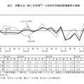 消費支出(除く住居等※)の対前年同期実質増減率の推移