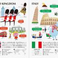 イギリス/イタリアの紹介(イメージ)