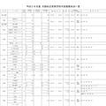 平成28年度大阪私立高校生徒募集状況一覧(画像は共学校の一部)