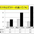 OSAKAスマホアンケート(速報)
