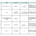 通信教育(中学生)5つのサービス比較表