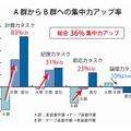 集中力アップ率を表したグラフ