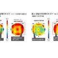 右脳と左脳の集中力に関する脳波の状態