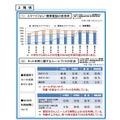 スマートフォン・携帯電話の使用率