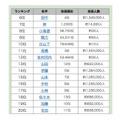 2015年名字アクセスランキング(6位~20位) 参考:名字由来net