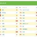 きっず検索ランキング2015・総合(トップ20)