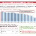 和歌山県の抱える課題と県内高等教育機関の現状(和歌山大学)