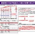 運営費交付金が削減された場合の影響(東北大学)