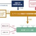 イノベーション京都2016投資事業有限責任組合