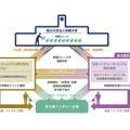 京大発のベンチャーを育成するエコシステム・イメージ