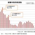 横浜市の経験年数別教員数(参考:文部科学省「平成26年度 総合的な教師力向上のための調査研究事業」)