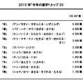 2015年「今年の漢字」1位~10位 結果