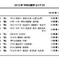 2015年「今年の漢字」トップ10