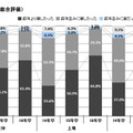 2016年卒マイナビ企業新卒内定状況調査「採用活動の印象」
