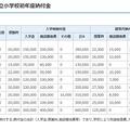 平成28年度千葉県私立小学校初年度納付金