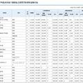 平成28年度千葉県私立高等学校初年度納付金(一部)
