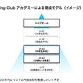 DeNA Running Club アカデミーによる育成モデル