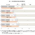 母の就業状況の変化(平成22年出生児)