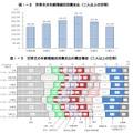 世帯主の年齢階級別消費支出(2人以上の世帯)