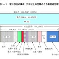 家計収支の構成(2人以上の世帯のうち勤労者世帯)