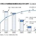 世帯主の年齢階級別負債現在高および持ち家率(2人以上の世帯)