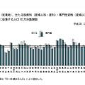 都道府県別にみた医療施設に従事する人口10万対医師数(産婦人科・産科・産婦人科専門医)