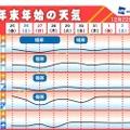 年末年始の天気 ※誤表記あり  1(金)黒字表記→1(金)赤字表記(出展画像まま)