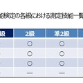 英検の各級における測定技能一覧(2015年度まで)