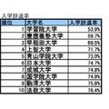 入学辞退率TOP10