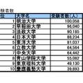 受験者数TOP10