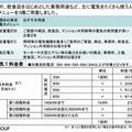東京ガスの電気料金メニュー