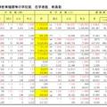 初等中等教育機関等の学校数、在学者数、教員数