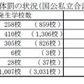 平成26年度における体罰の状況(国公私立合計)