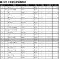 2015年東京大学合格状況※表中網掛けの学校は、高校募集のみの学校