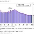 新成人人口および総人口に占める割合の推移