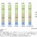 文具・事務用品分野別市場規模推移
