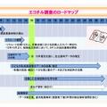 エコチル調査のロードマップ