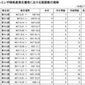 インフルエンザ様疾患発生報告における施設数推移