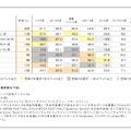 「シブヤ的群衆行動」経験者の分類別参加率